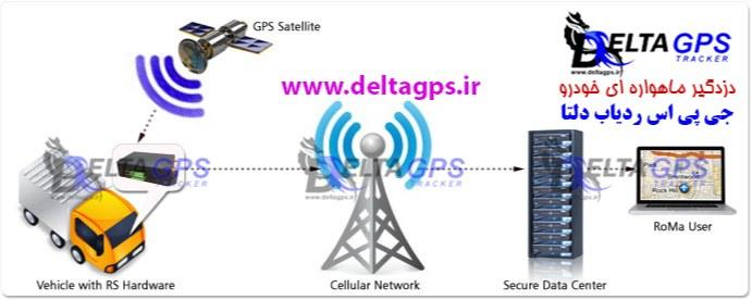طرز کار جی پی اس GPS